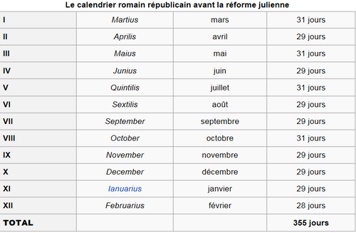 Une histoire de calendrier
