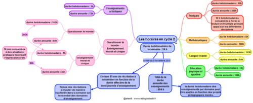 Les horaires par discipline en cycle 2 et en cycle 3
