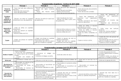 Mise à jour de la programmation graphisme, écriture et principe alphabétique GS (2019-2020)