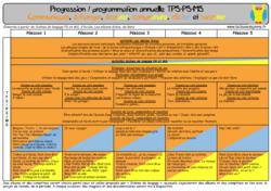 Mise à jour progressions et programmations en maternelle