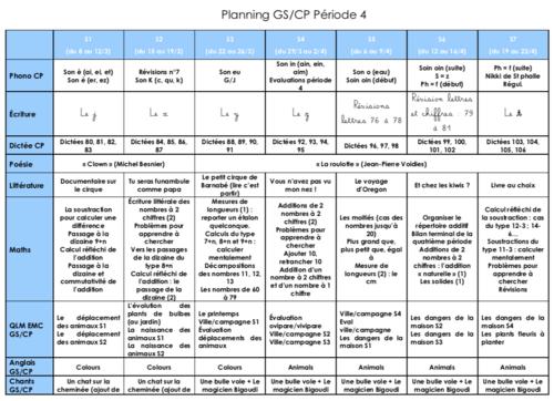 Répartition GS/CP période 4 (2020/2021)