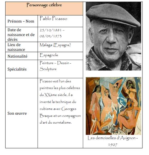 Cartes d'identité d'artistes, d'explorateurs, d'oeuvres, de découvertes..