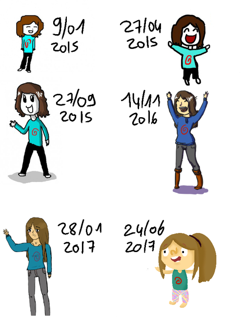 Mon évolution