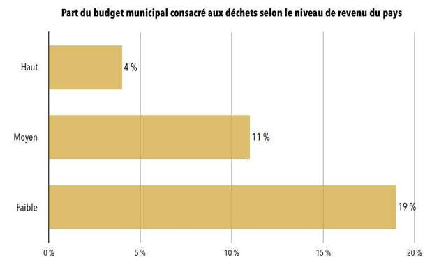 Part du budget des municipalités consacrée à la collecte et au traitement des déchets selon le niveau de revenu. © Céline Deluzarche, d'après la Banque Mondiale