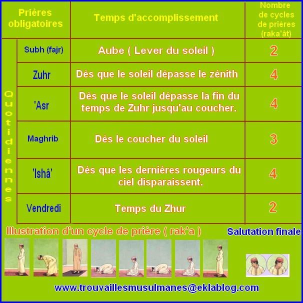 7 accomplir la pri re les trouvailles musulmanes for Comment priere a l exterieur islam