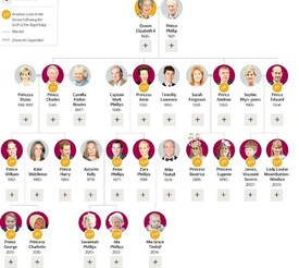The Royal Baby : What does it change ?