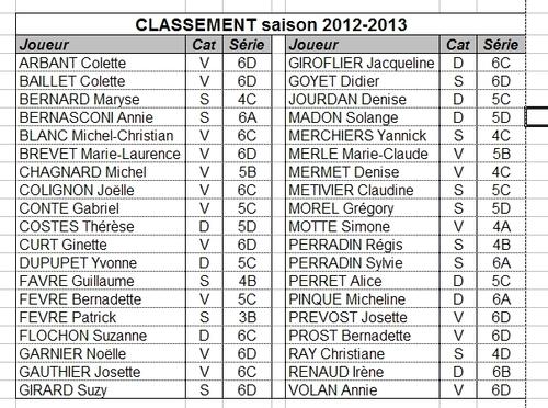 Classement saison 2012-2013