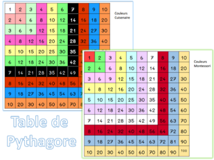 La table de Pythagore