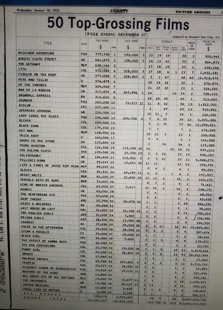 BOX OFFICE USA DU 21/12/1972 AU 27/12/1972