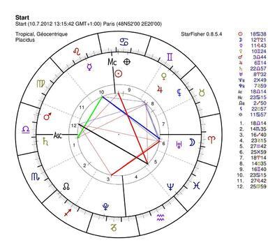 Répétition des phénomènes mondiaux 1931-2015  : un cycle d'Uranus