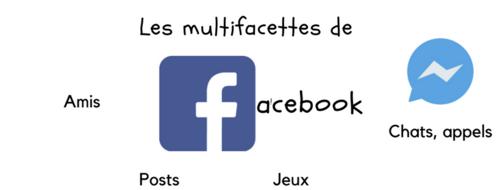 Multifacettes de Facebook