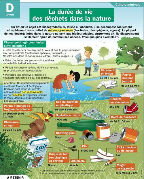Les déchets et leur durée de vie