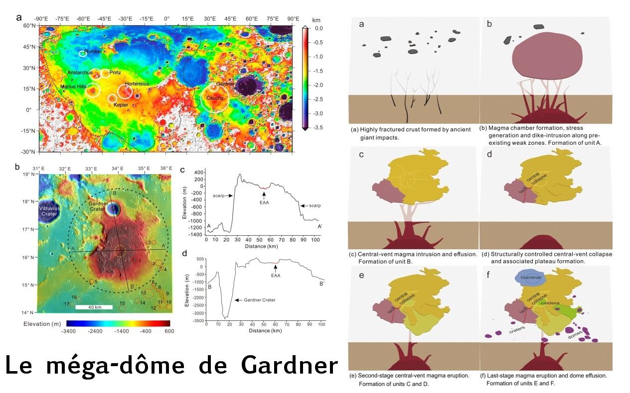 megadôme de Gardner