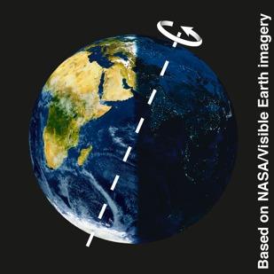 Inclinaison et rotation de la Terre