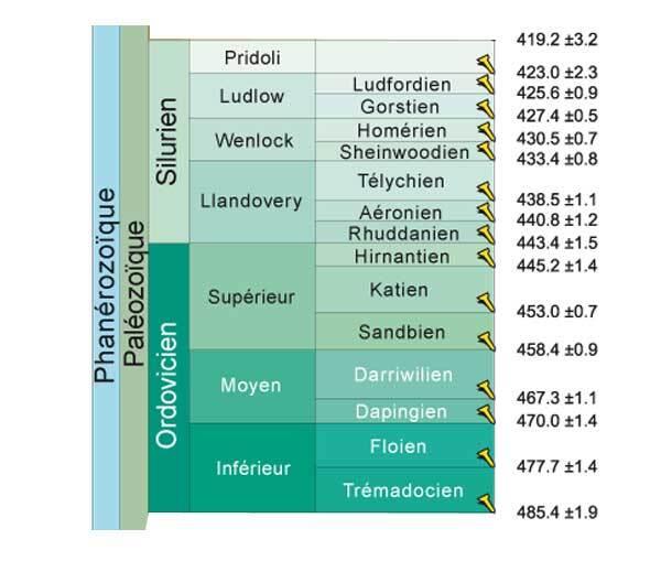 Chronologie Ordovicien