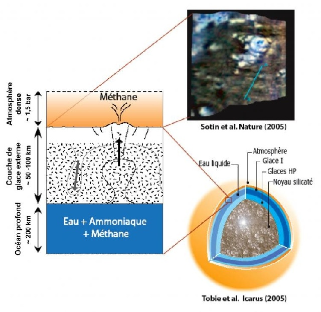 Du méthane sur Titan