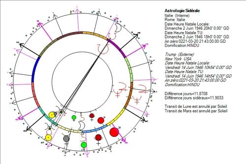 La fin des temps, Saturne+Pluton