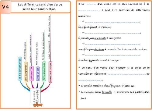 Leçon V4 Les différents sens d'un verbe DYS