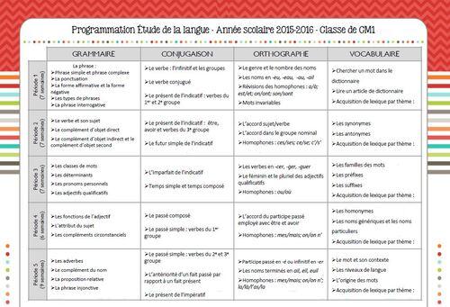 Programmations CM1