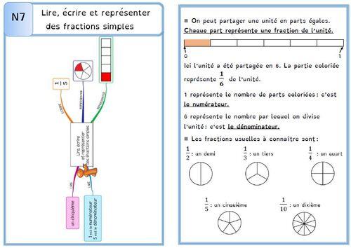 Leçon N7 Lire, écrire et représenter des fractions simples DYS