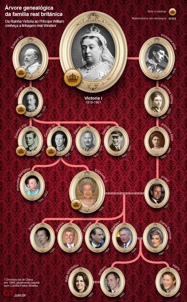 The Royal Family - from Victoria onward.: