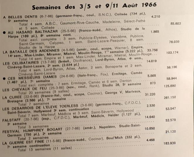 BOX OFFICE PARIS DU 3 AOUT 1966 AU 9 AOUT 1966