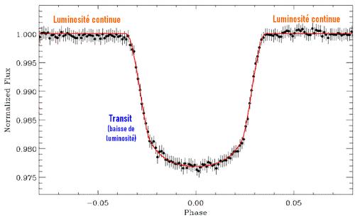 26/27 Juin 2021 - Transit exoplanète
