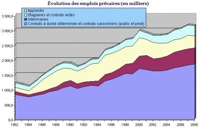 Evolution emploi precaire