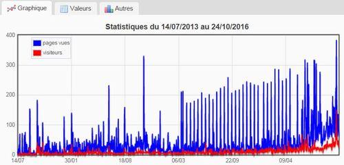 Statistiques de connexion à 100 mois de la création du blog