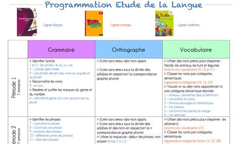Programmation EDL CP