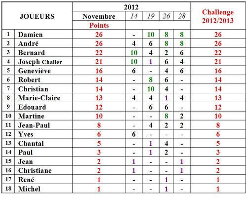 Challenge Novembre 2012