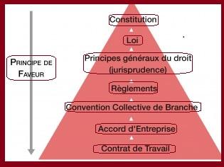 Le principe de hiérarchie des normes en droit du travail