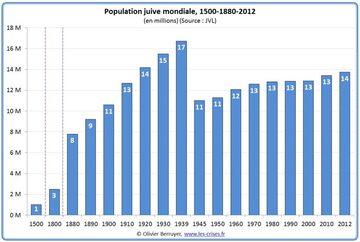61-population-juive-mondiale-1