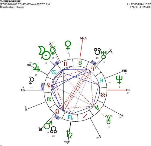 Intentions planètaires du ciel de début juin