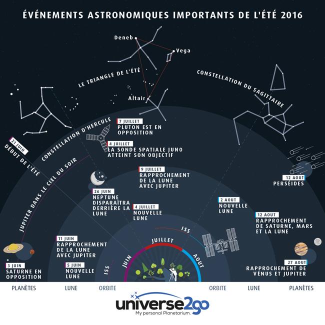 info-graphie-lete-evenements-astronomiques-2016-tout-les-infos