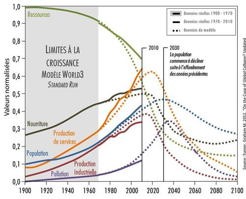Effondrement, énergie, et dérèglement climatique - Adrien Couzinier
