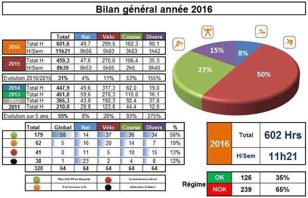 Bilan annuel : entrainement 2016