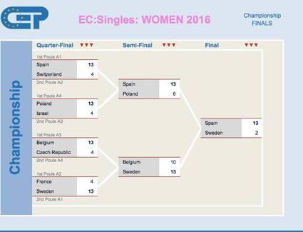 Audrey BANDIERA et Henri LACROIX Championnat d'Europe individuel 2016 à Halmstad en Suède