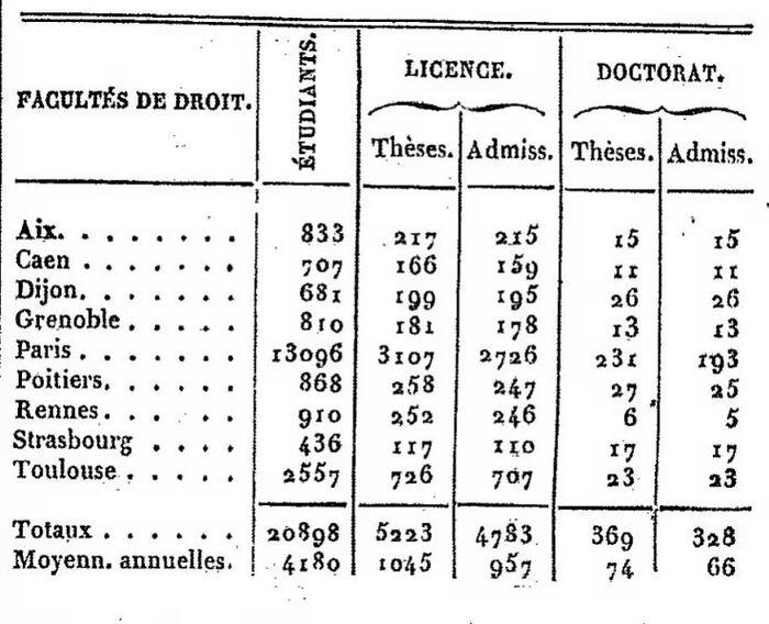 Licenciés et Docteurs en Droit des Facultés de Droit de 1839-40 à 1843-44
