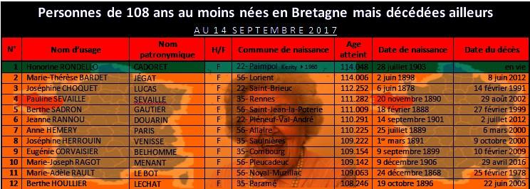 Plus vieilles personnes bretonnes de tous les temps