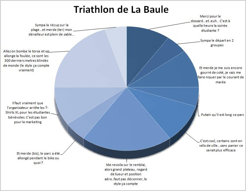 Camembert Triathlon La Baule