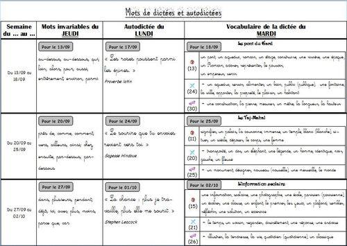Mon fonctionnement en dictées/orthographe pour l'année 2012-2013