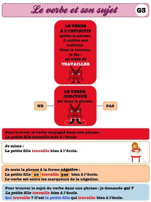 grammaire : carte mentale le verbe-ce1 ce2