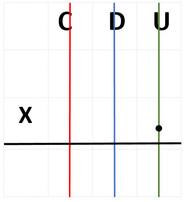 Tableau hiérarchique (poser les calculs)