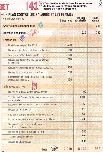 Hold-up sur les familles, Huma, 26.8.11. Et : Un marché capitaliste a besoin de consommateurs