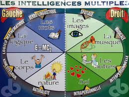Questionaires: Mes multiples intelligences