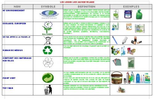 Les logos liés au recyclage