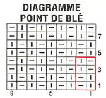 Diagramme point de blé