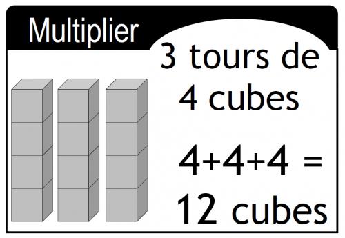 Affichage sur la multiplication