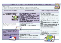 Nouveaux programmes cycle 3 version modifiable
